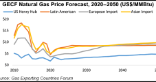 Natural Gas to Become World's Primary Fossil Fuel by 2050, Says Gas Exporting Countries Forum