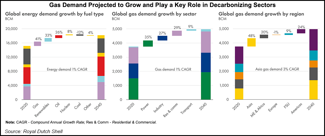 Shell Forecasts Rising LNG Demand as Global Economies Recover, with Supply Shortfall Looming