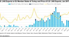 Poland's LNG Imports Again Jump as Russian Supplies Decline