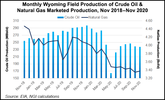 wyoming production
