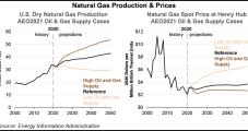 EIA Predicts 'Record-High' U.S. Oil, Natural Gas Output Through 2050