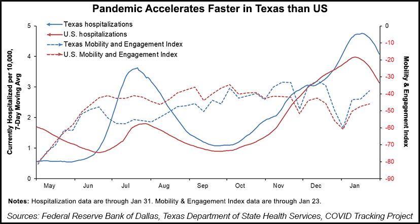 pandemic Texas