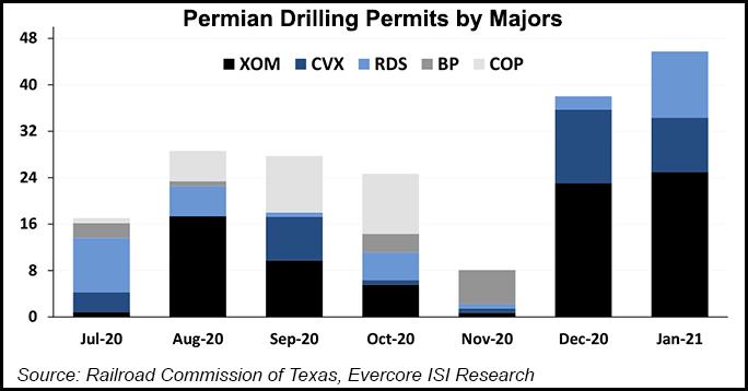 permian permits