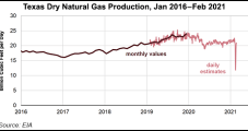 Natural Gas Production in Texas Dropped 45% Amid Historic Freeze
