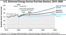 U.S. Energy Consumption Could Take Decade or More to Recover from Pandemic, EIA Says