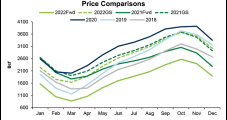 Natural Gas Futures Surge Nearly 30 Cents as Biting Cold Seen Trapped; Cash Up on Strong Demand
