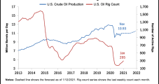 U.S. Oil Production Unlikely to Gain Ground in 2021, Dallas Fed Economists Say