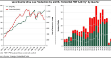 Vaca Muerta Oil Production Hitting Record Levels, but Natural Gas Still Lagging