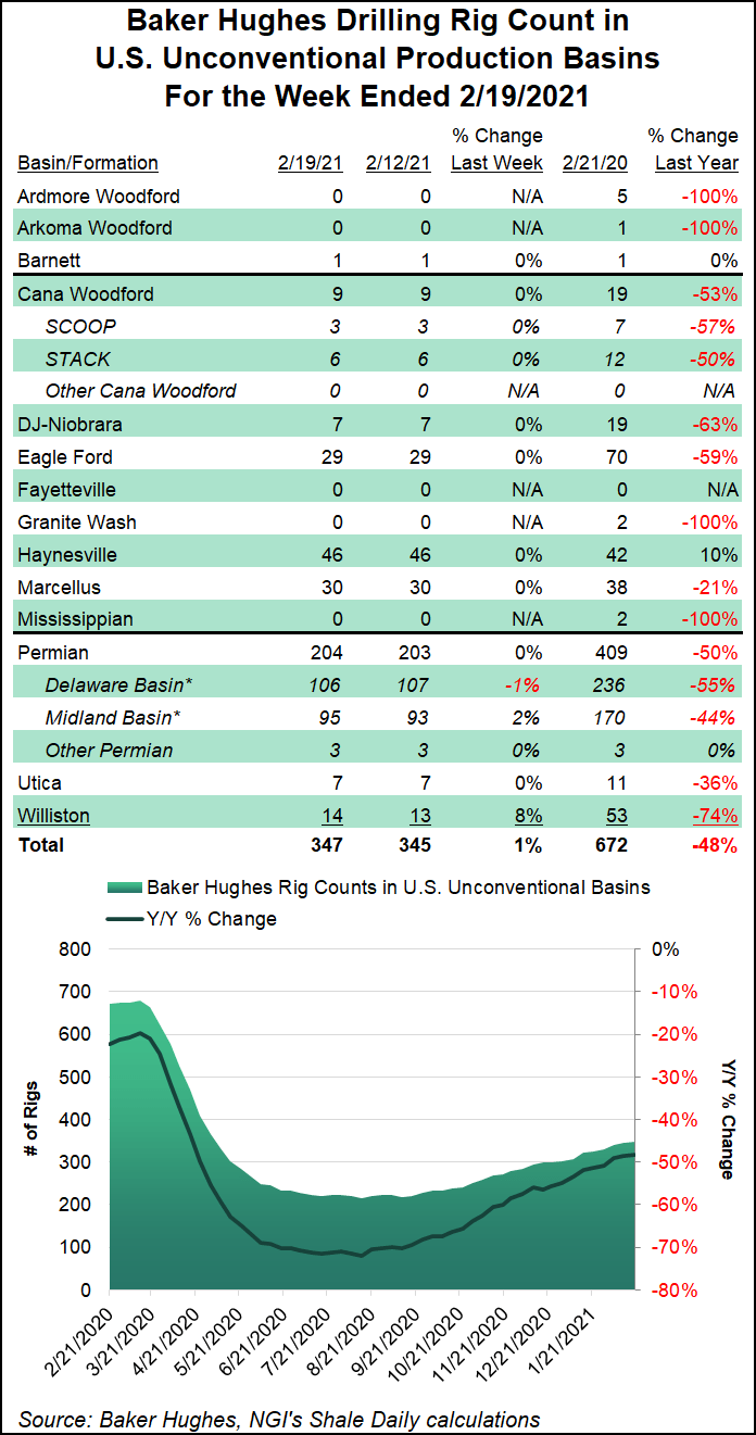 shale rig count Feb 19