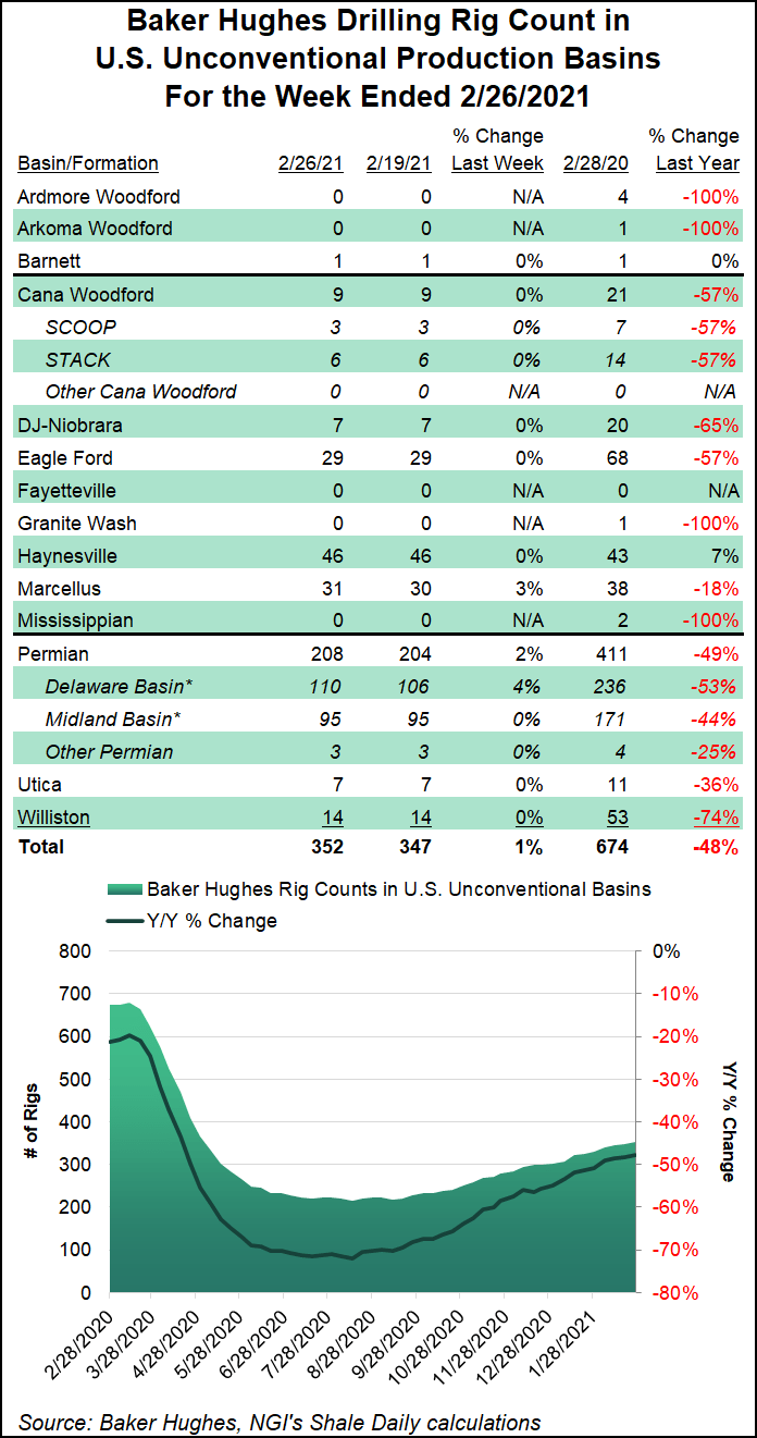 shale rig count Feb 26