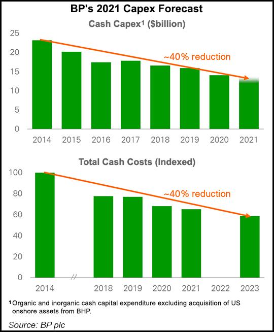 BP earnings