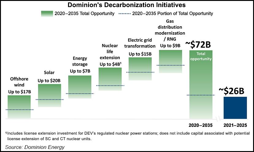 Dominion Earnings