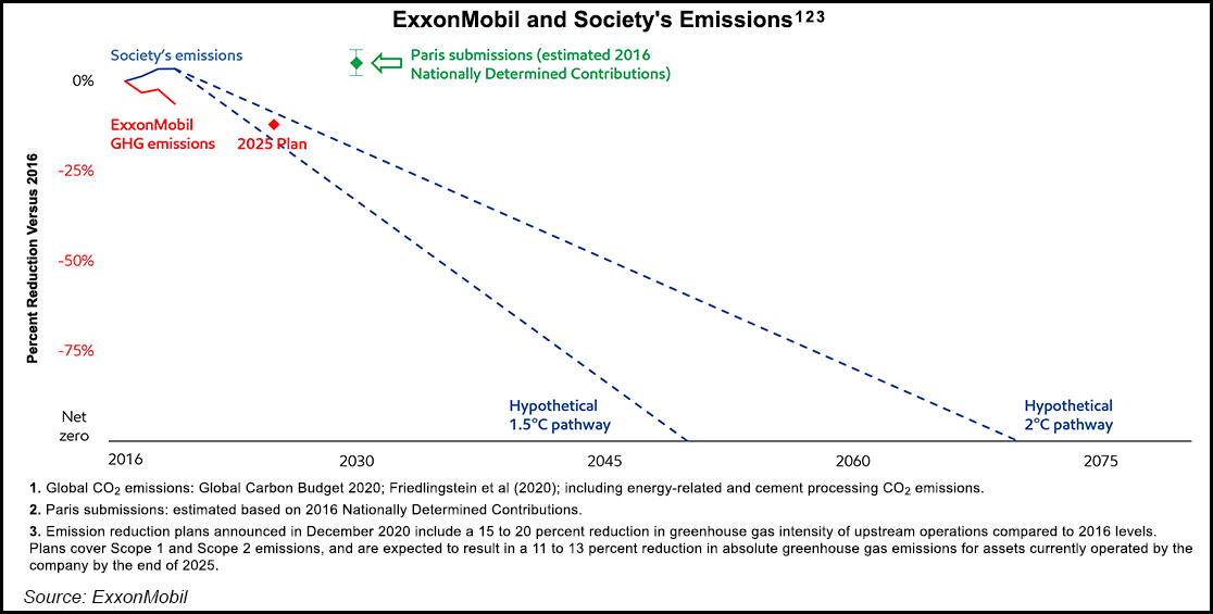 ExxonMobil Earnings