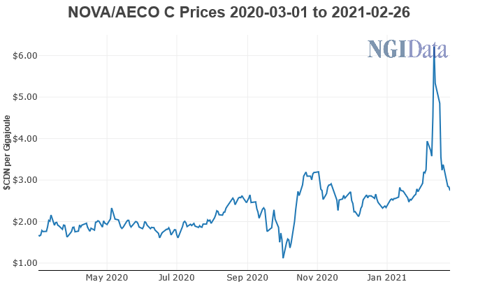 AECO prices