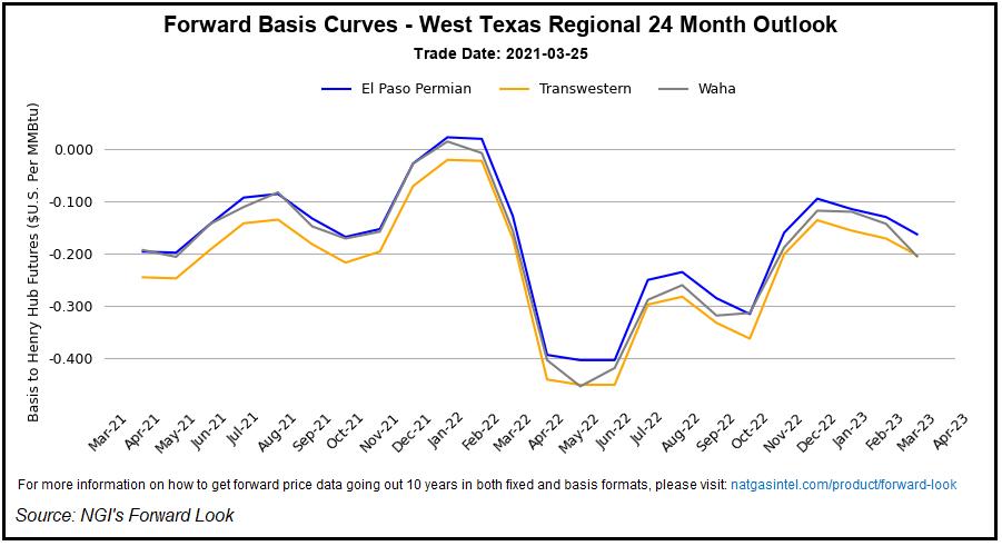 west texas regional curve