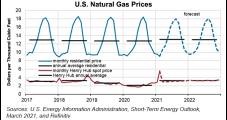 EIA Raises 2021 Natural Gas Price Forecast to $3.14, Up Nearly 20 Cents After Record February Withdrawal