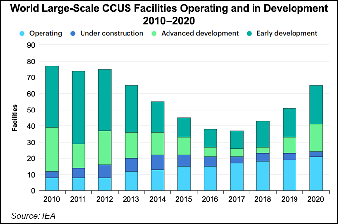 CCUS facilities