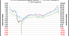 As Demand Recovers, Oil Inventories Decline for First Time Since February, EIA Says