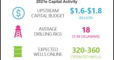 Devon's 1Q Oil, Gas Production Down 8% on February's Winter Blast