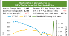 Natural Gas Futures Lose Momentum, Snap Win Streak