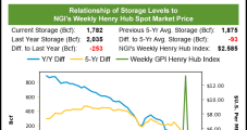 Absent Expectations for Heating Demand, April Natural Gas Futures Fall