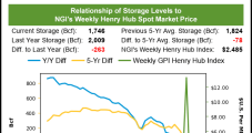 April Natural Gas Futures Find Momentum as Export Activity Holds Strong