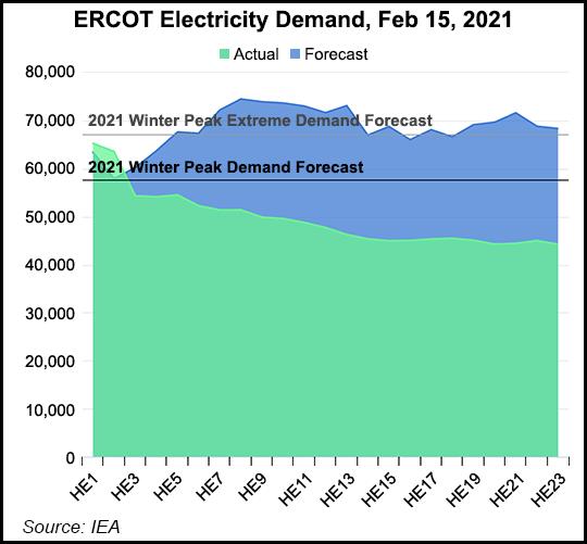 ERCOT demand