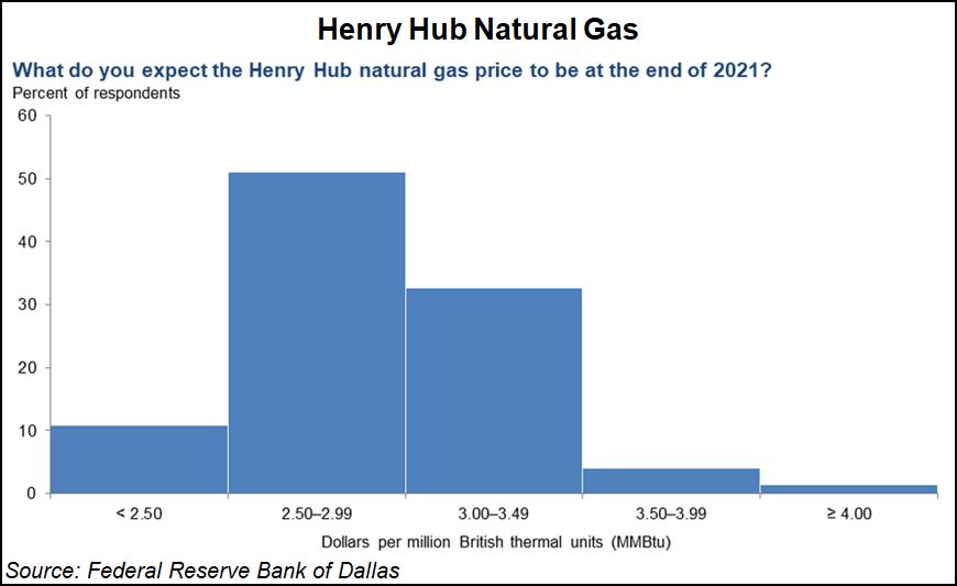 Henry Hub survey