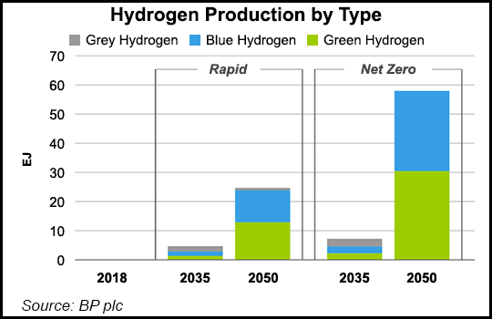 hydrogen production by type