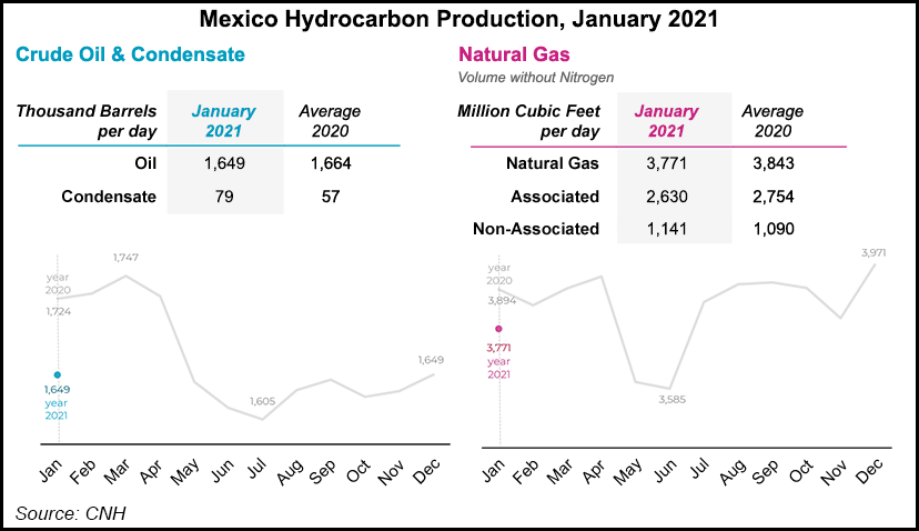 Mexico hydrocarbons production