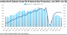 Bakken Production Getting 'More Gassy,' as Expected