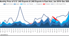 Asia Said No. 1 Destination in 2020 for U.S. LNG Exports