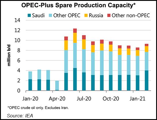 OPEC spare production capacity