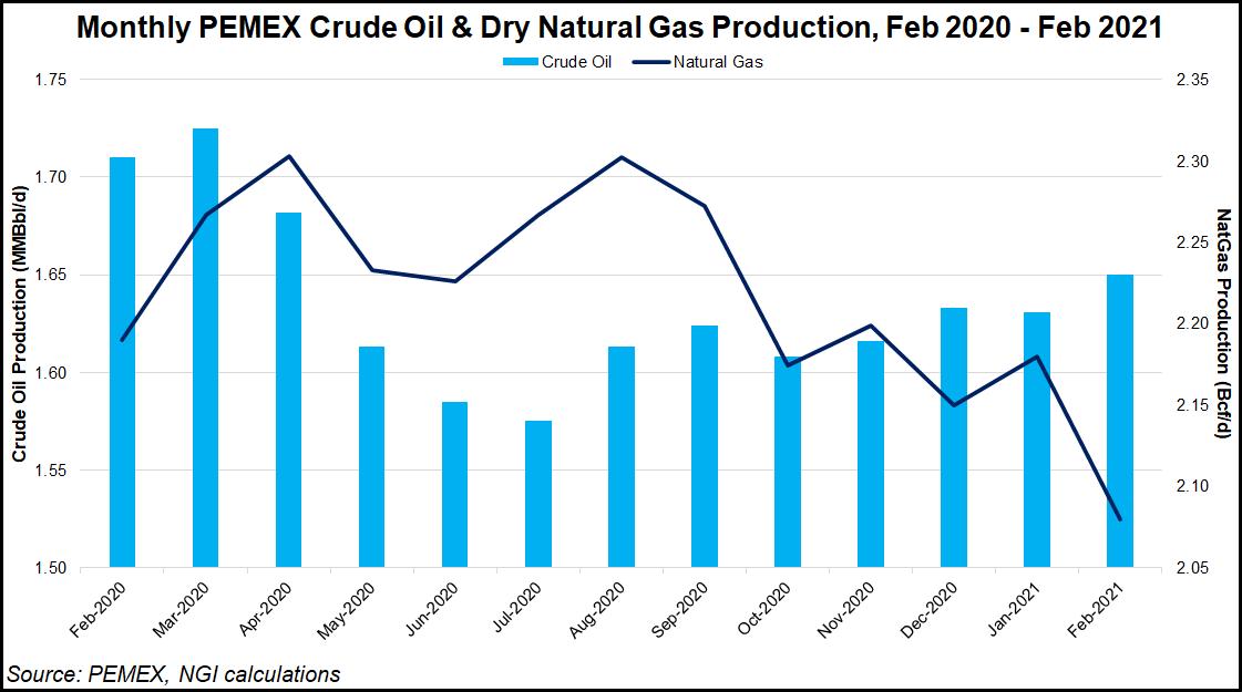 Pemex gas output
