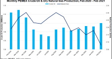 Dry Natural Gas Output Down, Fuel Oil Production Up in February for Mexico's Pemex