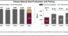 Pemex Natural Gas Production Stands Still as Mexico Government Support Ramps Up