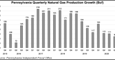 Pennsylvania Saw Modest Increase in Unconventional Natural Gas Production Last Year, but Activity Down