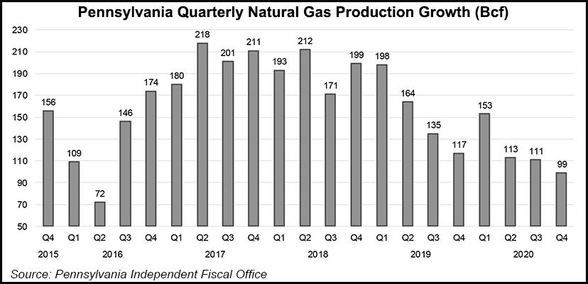 Pennsylvania production