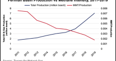Permian Methane Intensity Said Falling as Oil, Natural Gas Industry Paves Road to Net Zero