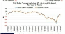 May Natural Gas Futures Dip Lower Amid Weak Domestic Demand Outlook