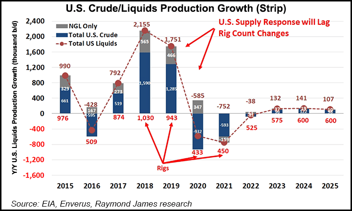 us crude production growth