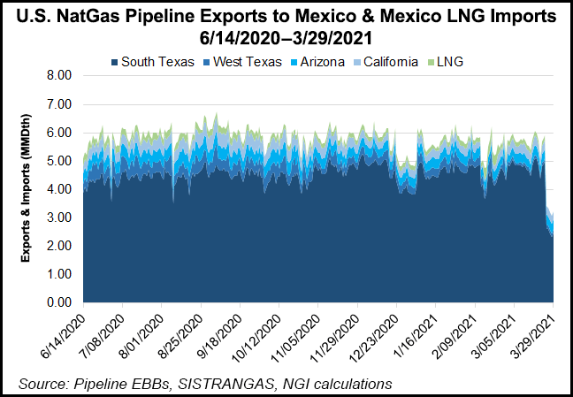 US to Mexico exports