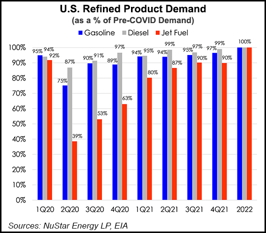 refined product demand
