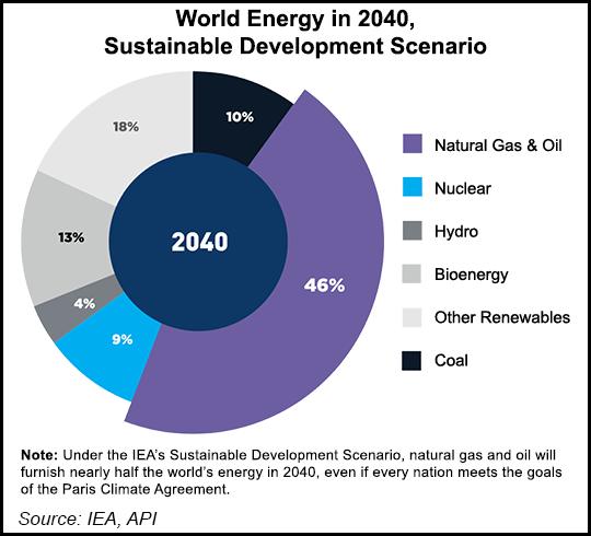 World Energy mix 2040