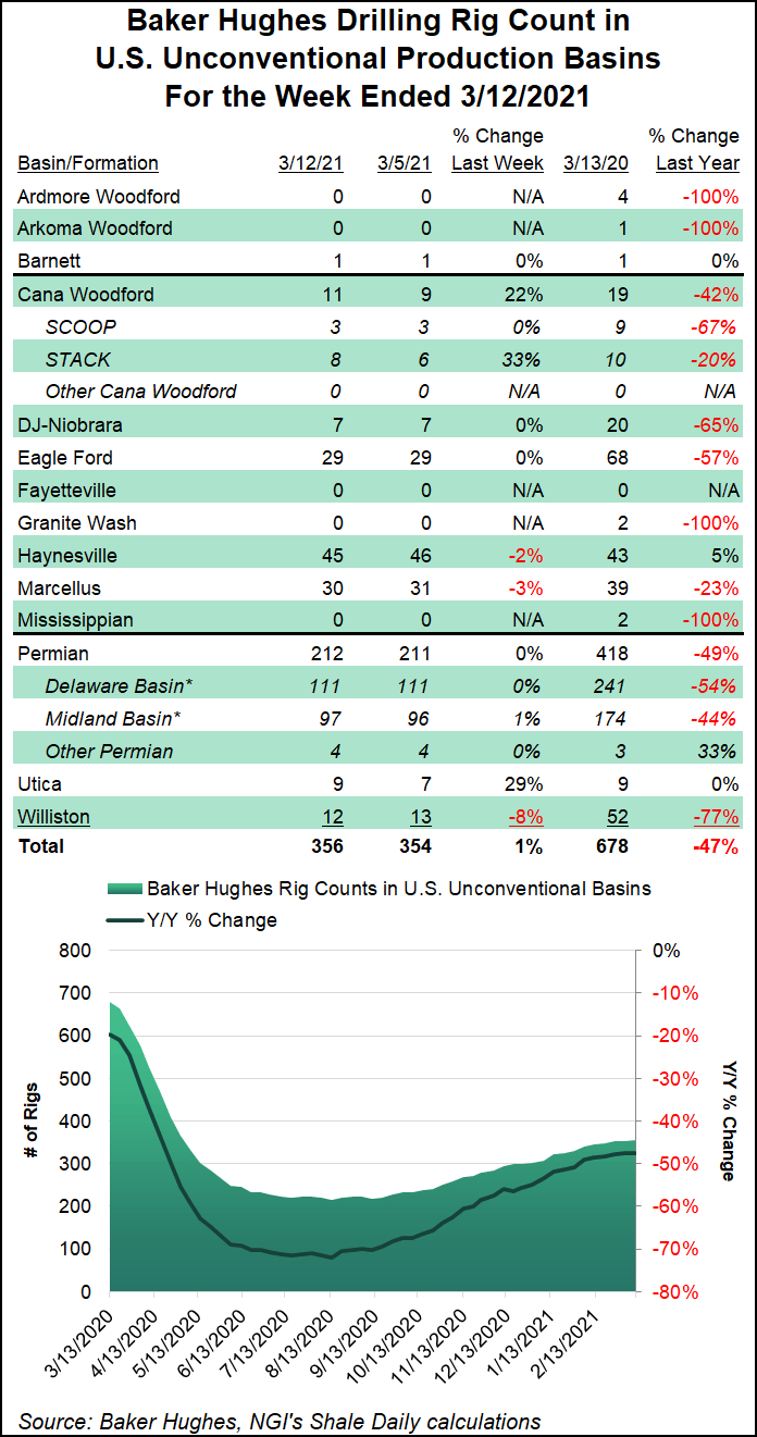 shale rig count Mar. 12