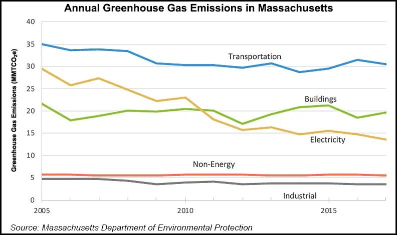 emissions Massachusetts