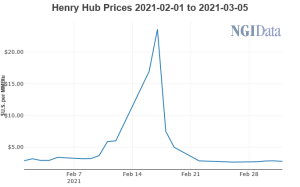 Henry Hub