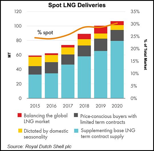 LNG Deliveries