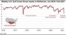 Texas Freeze Forced Biggest Cut to Gulf Coast Refinery Operations Since 2017, EIA Says