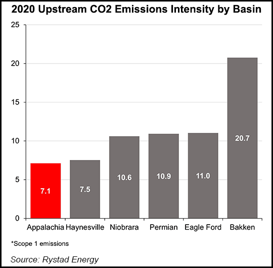 emissions by basin